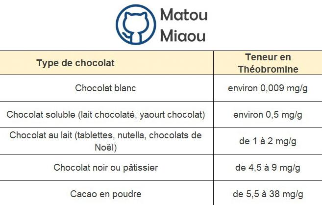 Quelle quantité de chocolat peut tuer mon chat